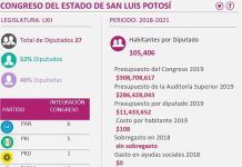 Diputados en SL, más caros que en España