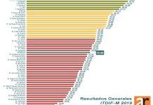 Mayoría de municipios reprueba de nuevo en transparencia fiscal
