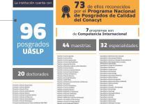 73 posgrados de los 96 que la UASLP ofrece, son de excelencia reconocidos por el Conacyt