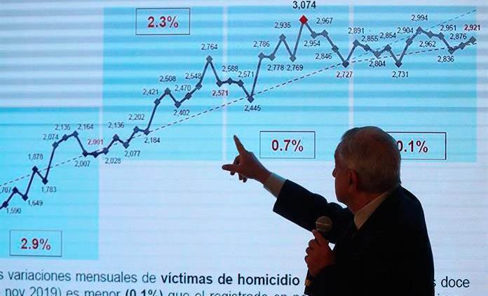 López Obrador espera finalmente reducir violencia a finales de 2020