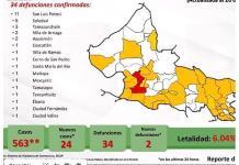 VIDEO | SLP suma ya 34 muertes por Covid, dos más que ayer; la cifra de contagios es de 563