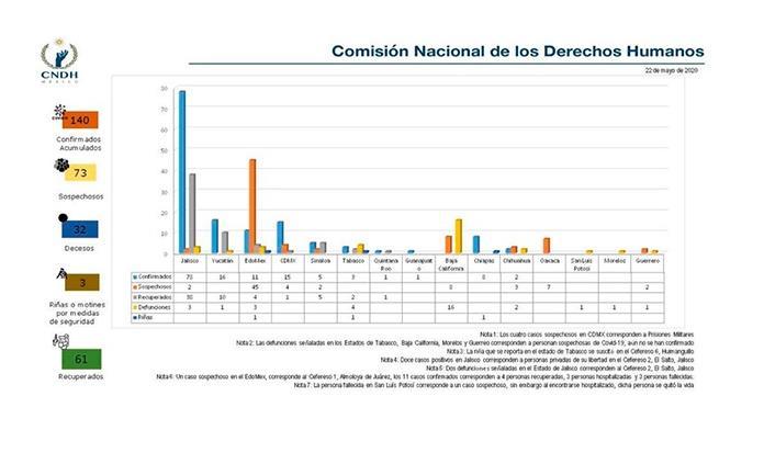 CNDH contabiliza 140 casos de Covid-19 en cárceles del país