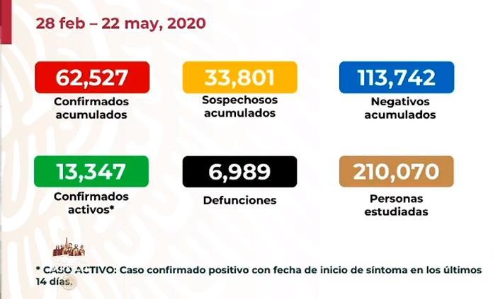 VIDEO| Llega México a 62 mil 527 contagios y 6 mil 989 fallecimientos por Covid-19