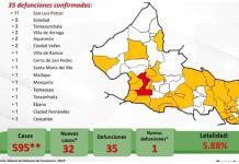 VIDEO | Acumula SLP 595 casos de coronavirus, 32 más que ayer; se confirma un nuevo deceso y ya son 35