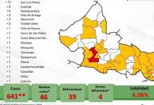 VIDEO | Confirman en SLP 46 nuevos casos de coronavirus y 4 muertes; el total de contagios es de 641 y 39 defunciones