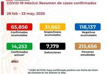 VIDEO | Ascienden a 65 mil 856 los casos de coronavirus en México; hay 7 mil 179 defunciones