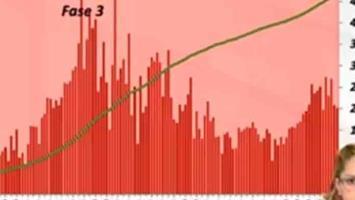 VIDEO   SLP registra hoy 202 nuevos casos de covid y 14 muertes; ya son 28,045 contagios y 2,242 decesos