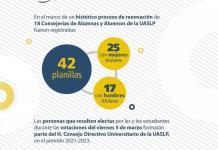 Se registran en la UASLP 42 planillas para la renovación de 18 consejerías