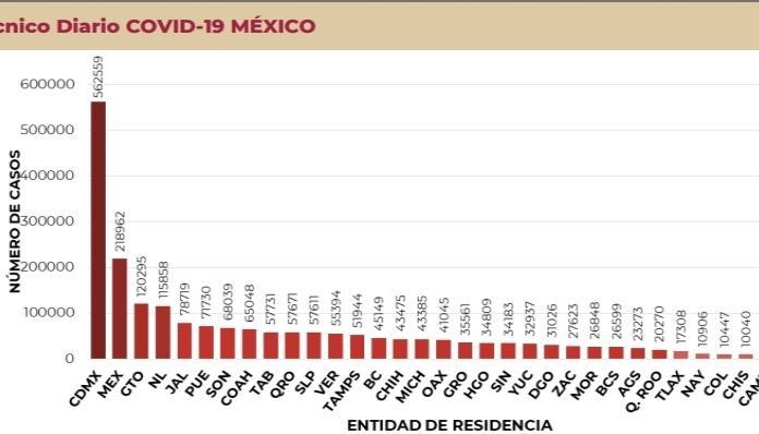 """Sale SLP del """"top ten"""" de incidencia de Covid"""