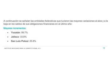 San Luis, tercero en alza de pasivos durante 2020: Imco