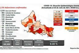 Reporta la Ssa 164 nuevos casos de Covid