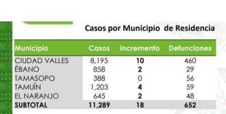 Valles suma 460 muertes por Covid-19