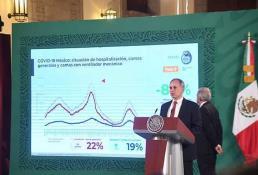 México cumple tres meses consecutivos con la pandemia a la baja